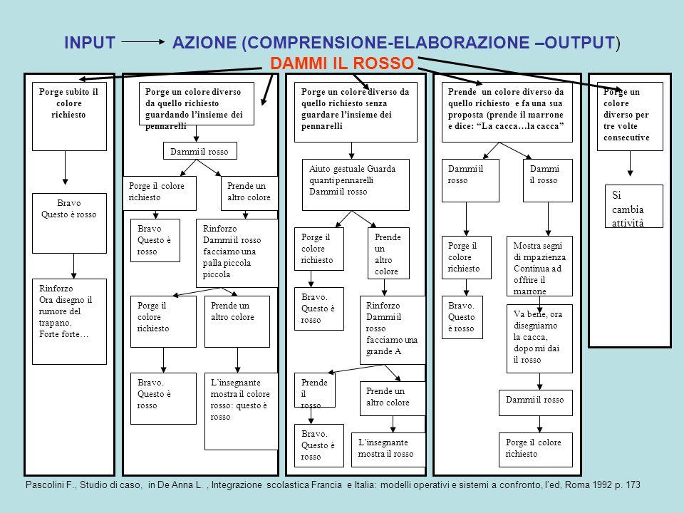 INPUT AZIONE (COMPRENSIONE-ELABORAZIONE –OUTPUT) DAMMI IL ROSSO
