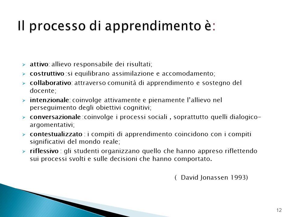 Il processo di apprendimento è: