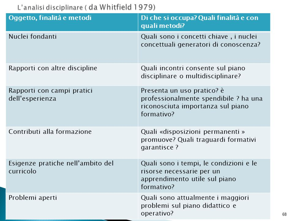 L'analisi disciplinare ( da Whitfield 1979)