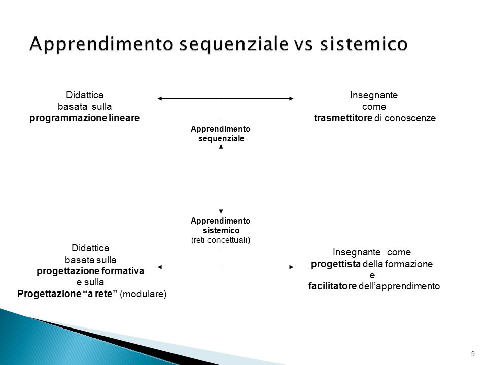 Apprendimento sequenziale vs sistemico