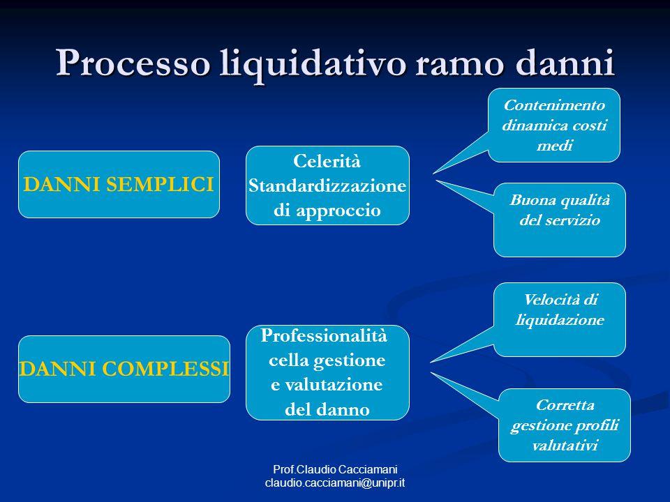 Processo liquidativo ramo danni