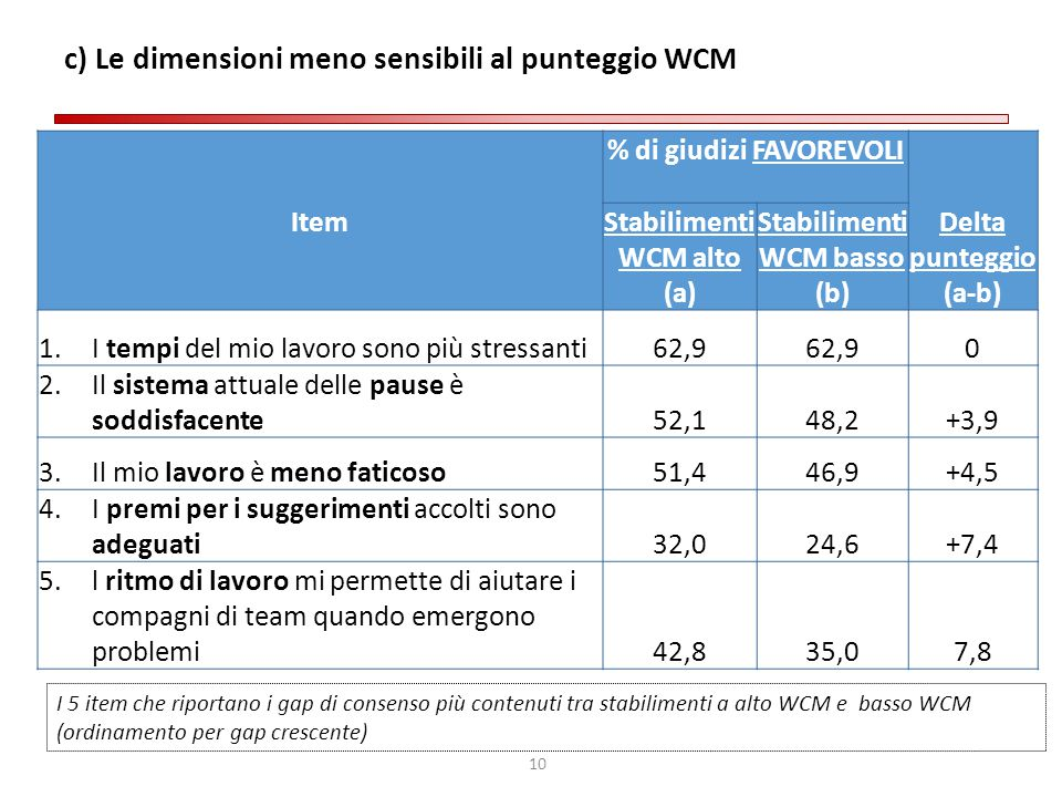c) Le dimensioni meno sensibili al punteggio WCM