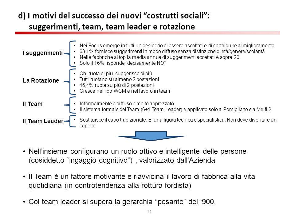 d) I motivi del successo dei nuovi costrutti sociali : suggerimenti, team, team leader e rotazione