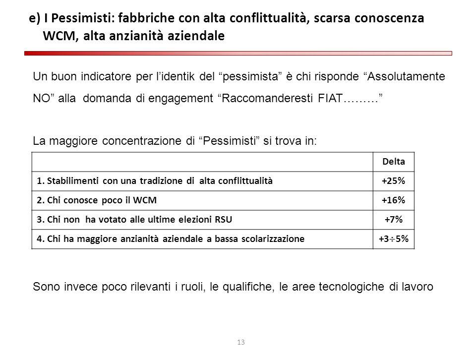 e) I Pessimisti: fabbriche con alta conflittualità, scarsa conoscenza WCM, alta anzianità aziendale