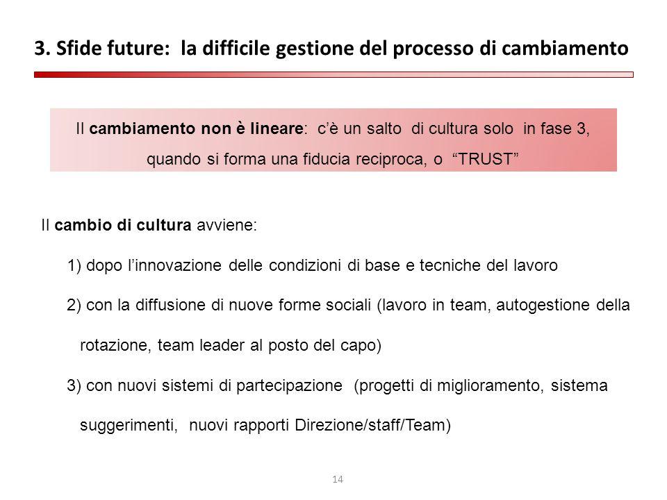 3. Sfide future: la difficile gestione del processo di cambiamento