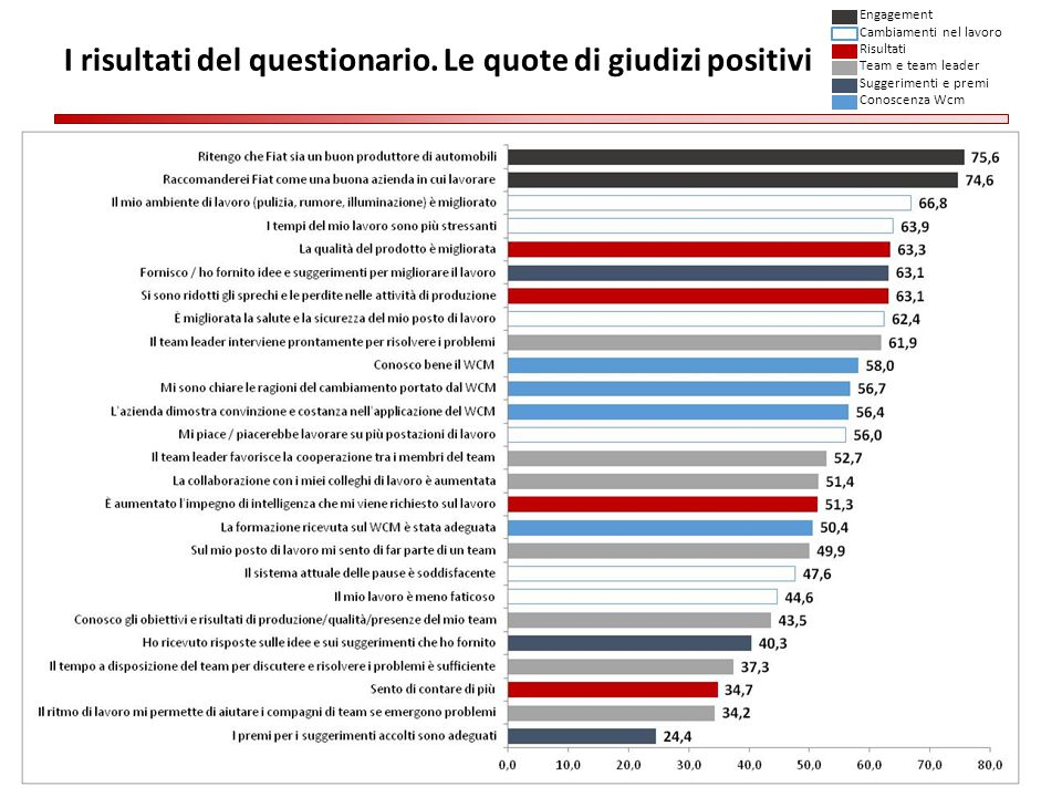 I risultati del questionario. Le quote di giudizi positivi