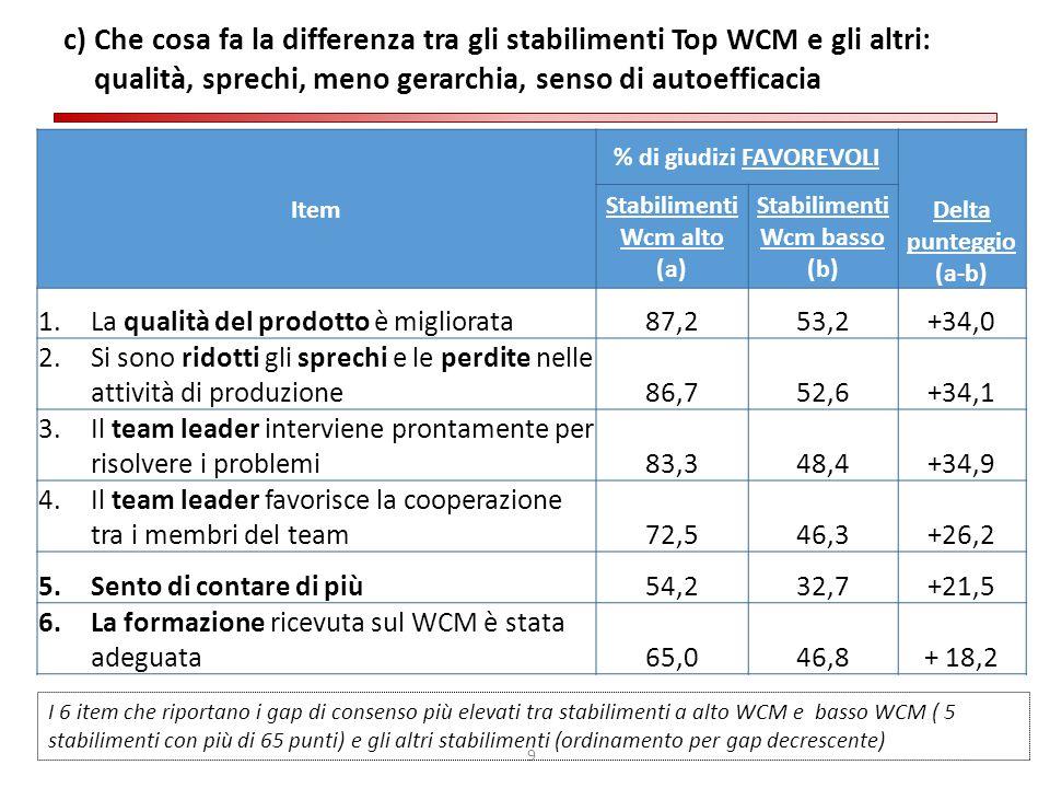 % di giudizi FAVOREVOLI Stabilimenti Wcm basso (b)