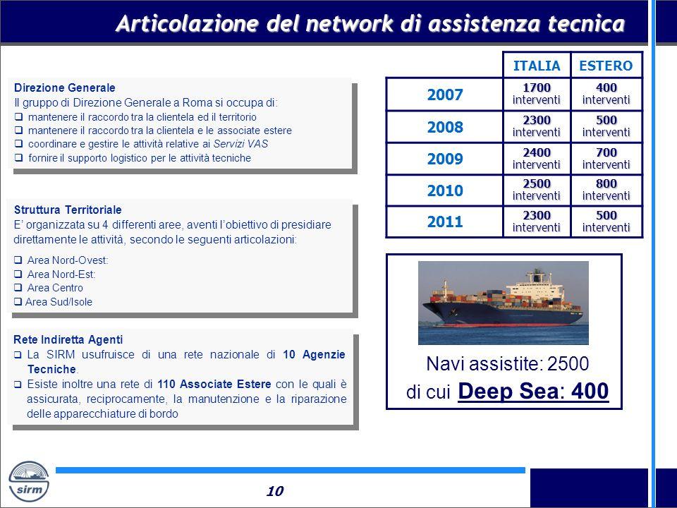 Articolazione del network di assistenza tecnica