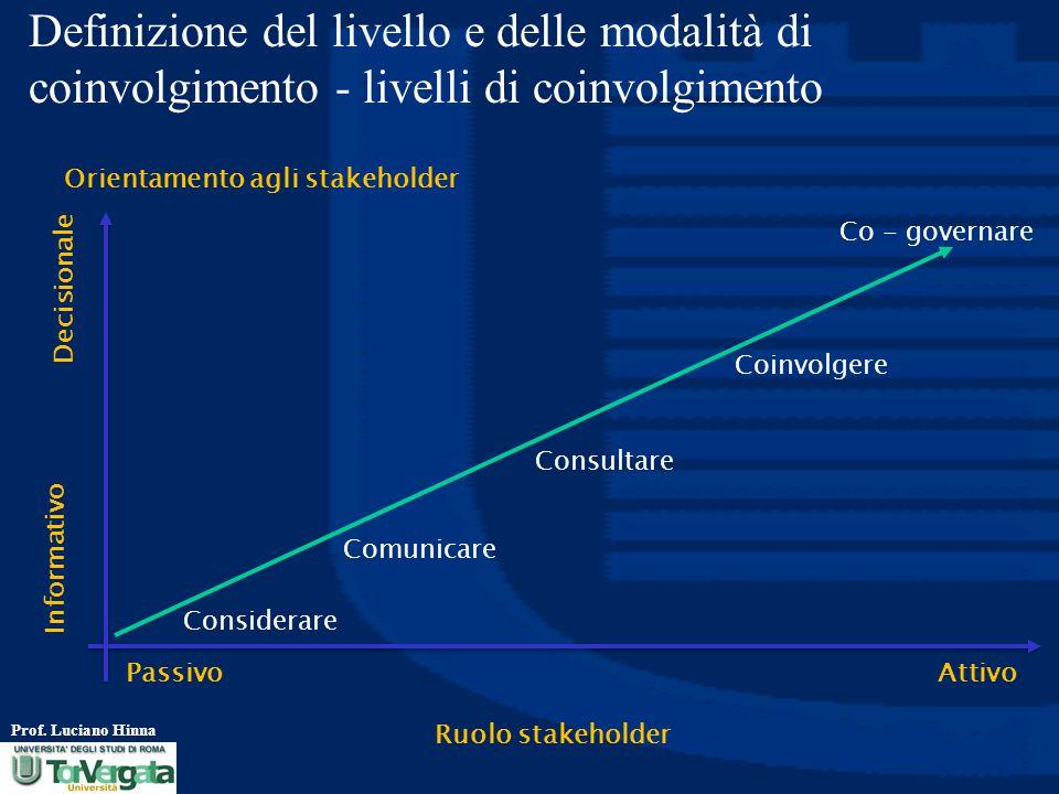 Definizione del livello e delle modalità di coinvolgimento - livelli di coinvolgimento