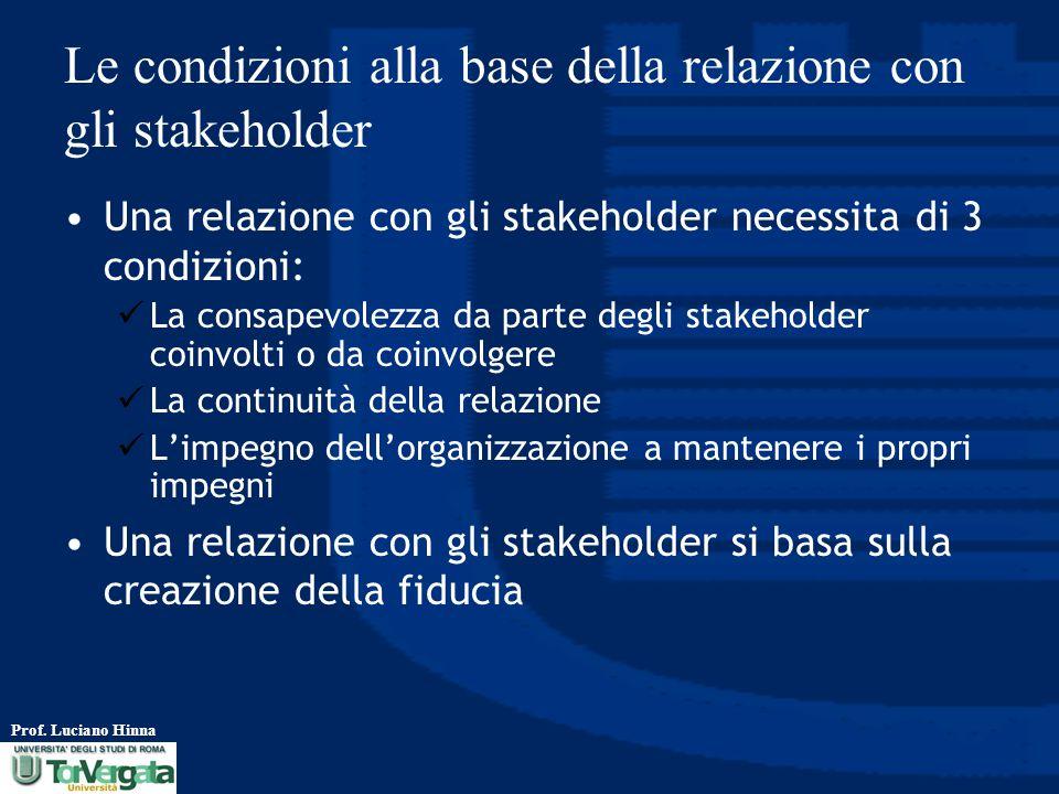 Le condizioni alla base della relazione con gli stakeholder
