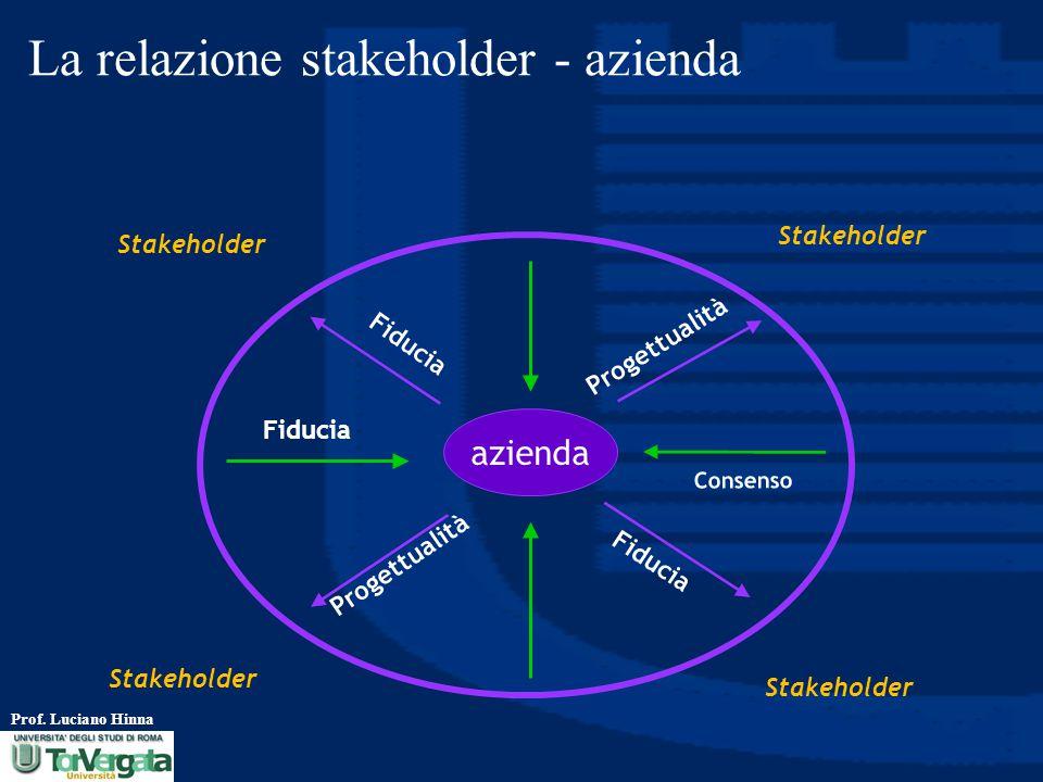 La relazione stakeholder - azienda