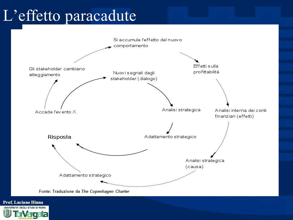 L'effetto paracadute Fonte: Traduzione da The Copenhagen Charter