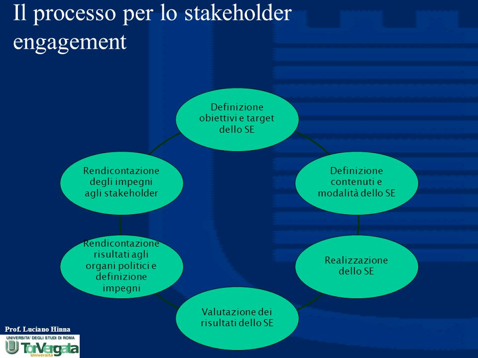 Il processo per lo stakeholder engagement