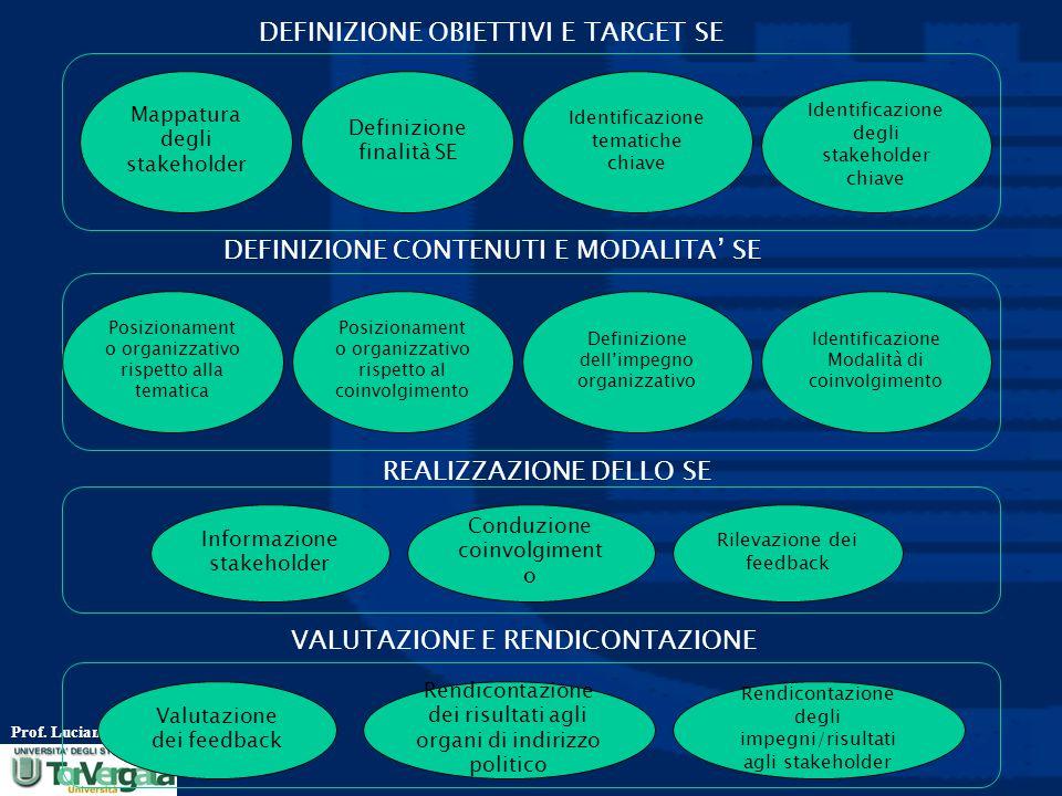 DEFINIZIONE OBIETTIVI E TARGET SE