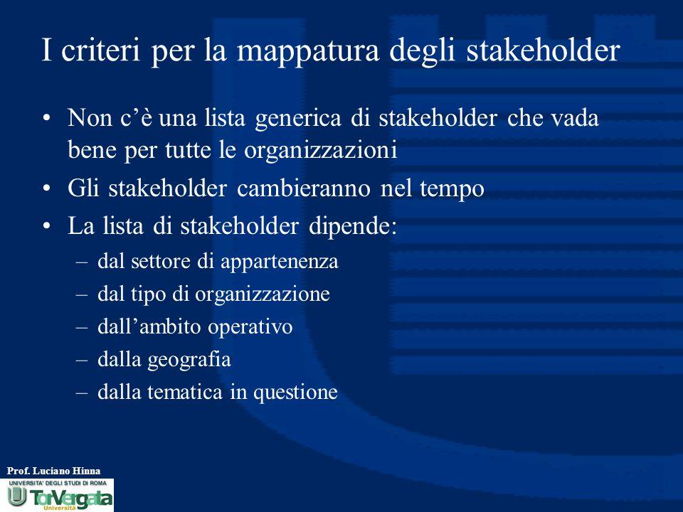 I criteri per la mappatura degli stakeholder