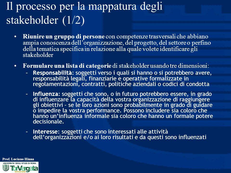 Il processo per la mappatura degli stakeholder (1/2)