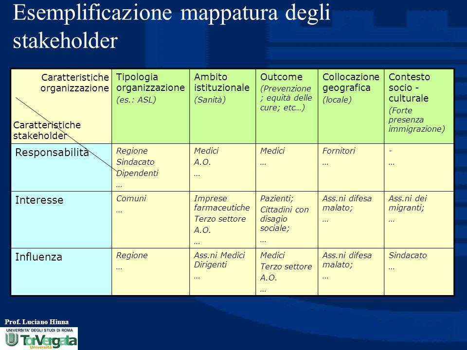 Esemplificazione mappatura degli stakeholder