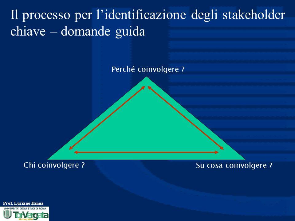 Il processo per l'identificazione degli stakeholder chiave – domande guida