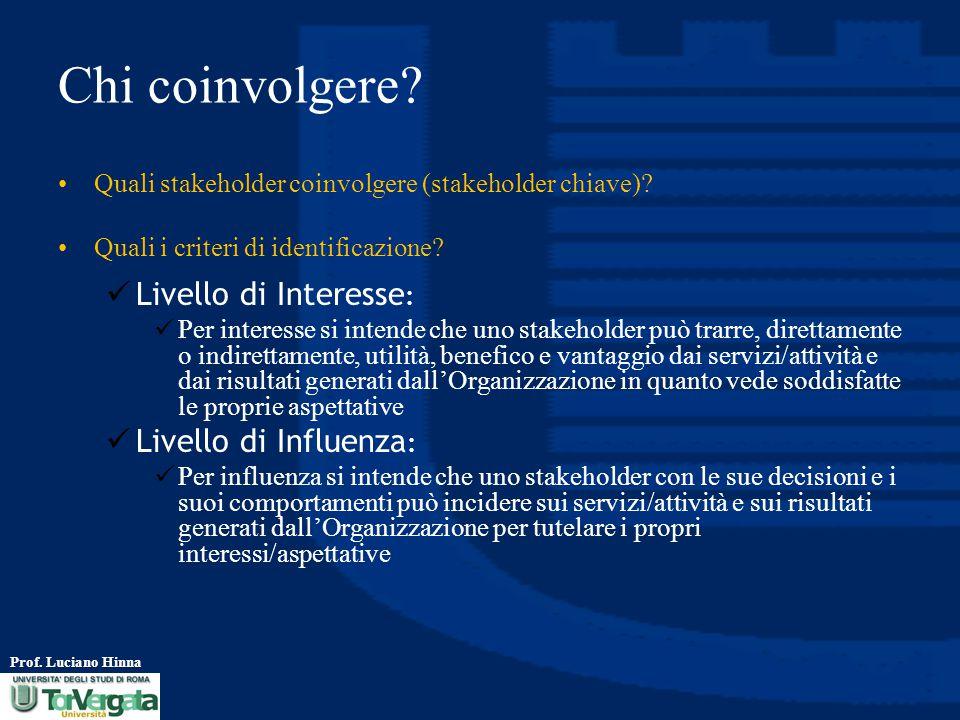 Chi coinvolgere Livello di Interesse: Livello di Influenza: