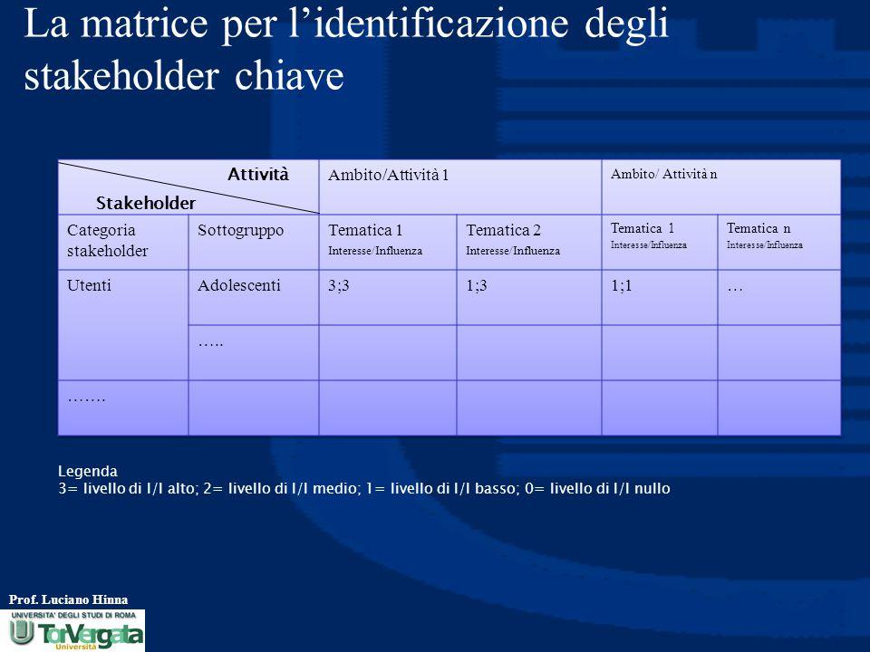 La matrice per l'identificazione degli stakeholder chiave