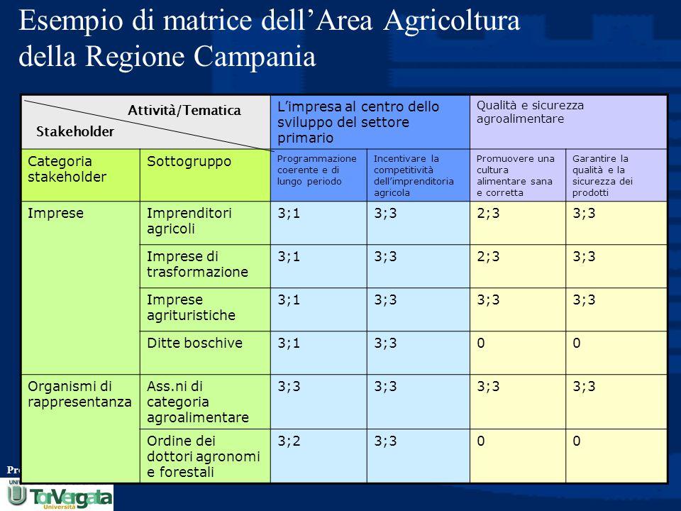 Esempio di matrice dell'Area Agricoltura della Regione Campania