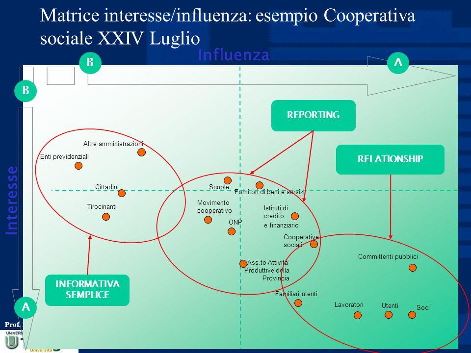 Matrice interesse/influenza: esempio Cooperativa sociale XXIV Luglio