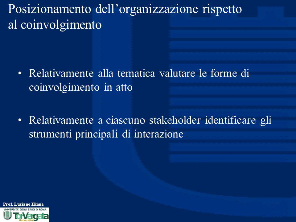 Posizionamento dell'organizzazione rispetto al coinvolgimento