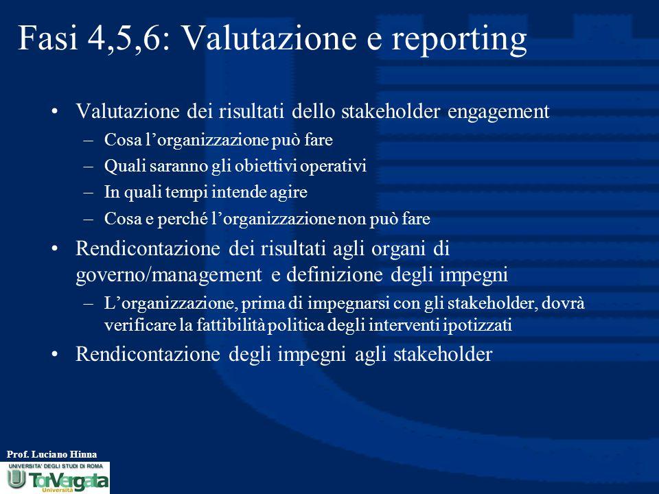 Fasi 4,5,6: Valutazione e reporting