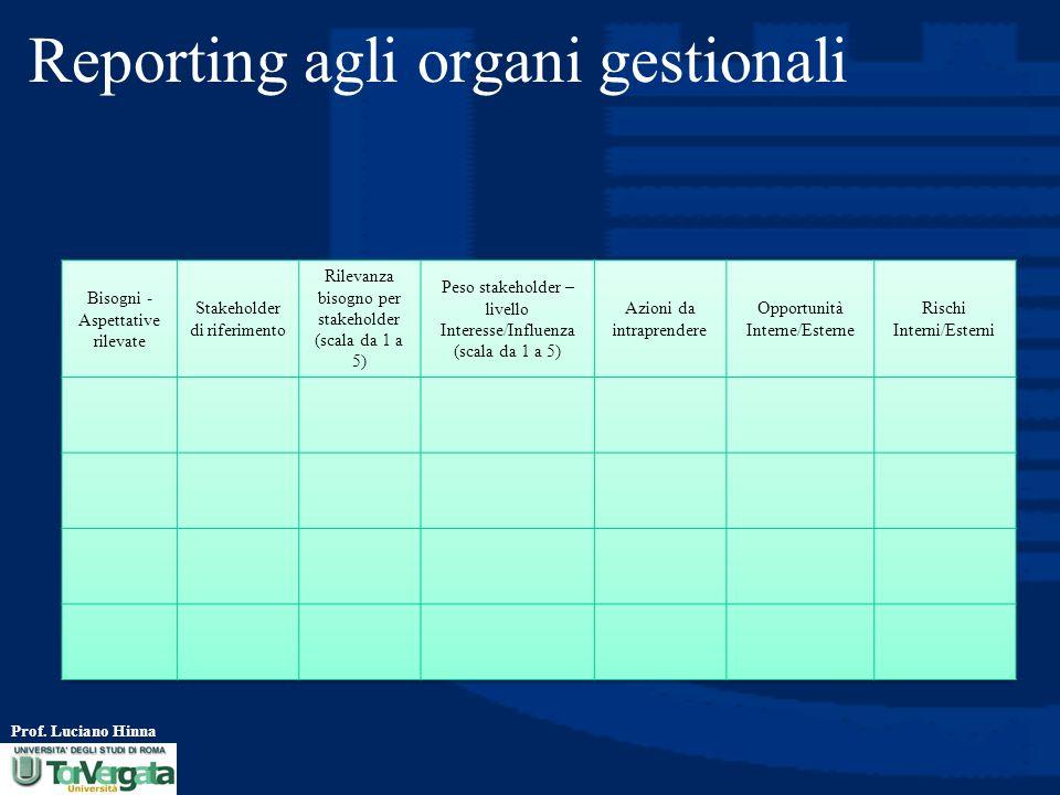Reporting agli organi gestionali