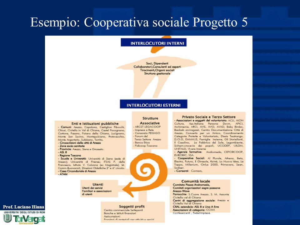 Esempio: Cooperativa sociale Progetto 5