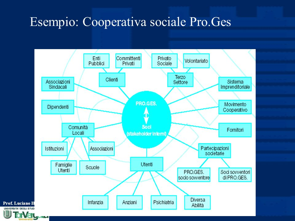 Esempio: Cooperativa sociale Pro.Ges
