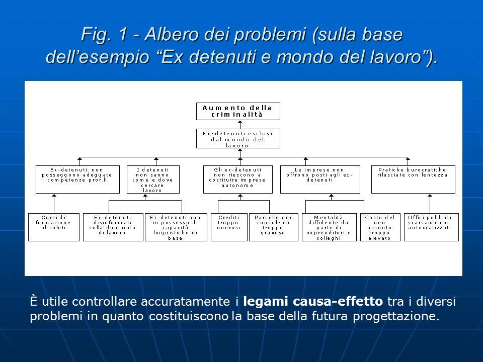 Fig. 1 - Albero dei problemi (sulla base dell'esempio Ex detenuti e mondo del lavoro ).