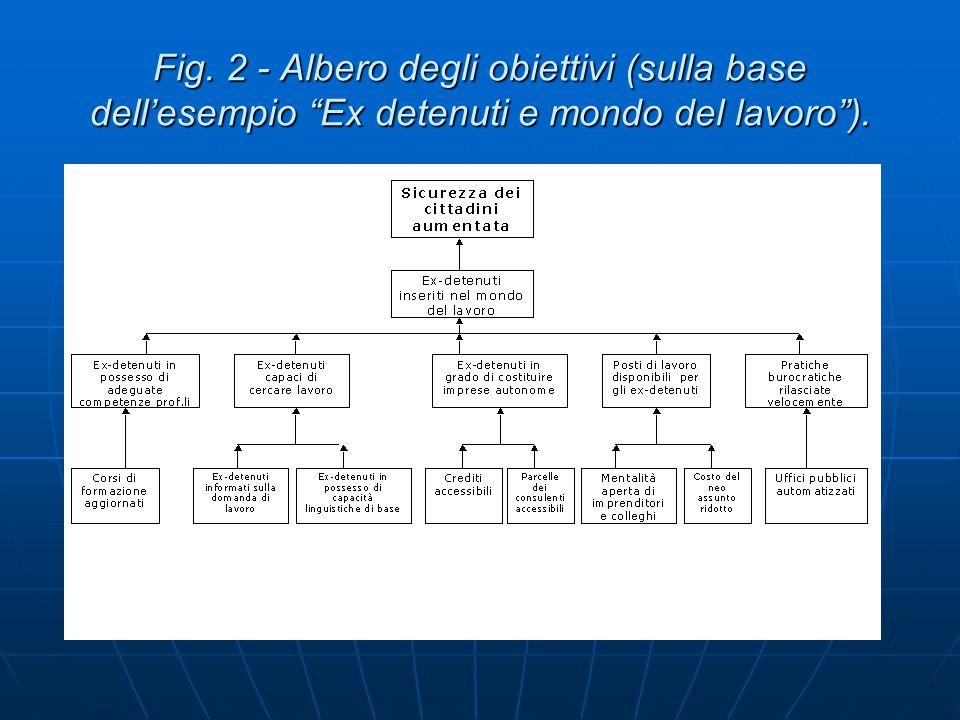 Fig. 2 - Albero degli obiettivi (sulla base dell'esempio Ex detenuti e mondo del lavoro ).
