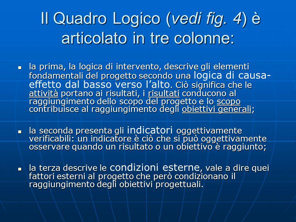 Il Quadro Logico (vedi fig. 4) è articolato in tre colonne: