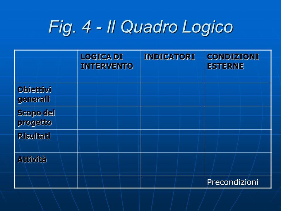 Fig. 4 - Il Quadro Logico LOGICA DI INTERVENTO INDICATORI
