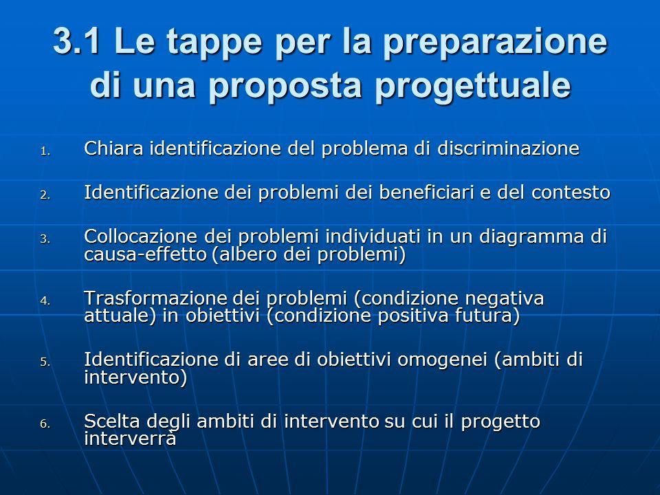 3.1 Le tappe per la preparazione di una proposta progettuale
