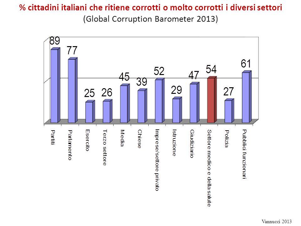 % cittadini italiani che ritiene corrotti o molto corrotti i diversi settori (Global Corruption Barometer 2013)