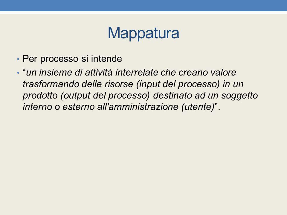 Mappatura Per processo si intende