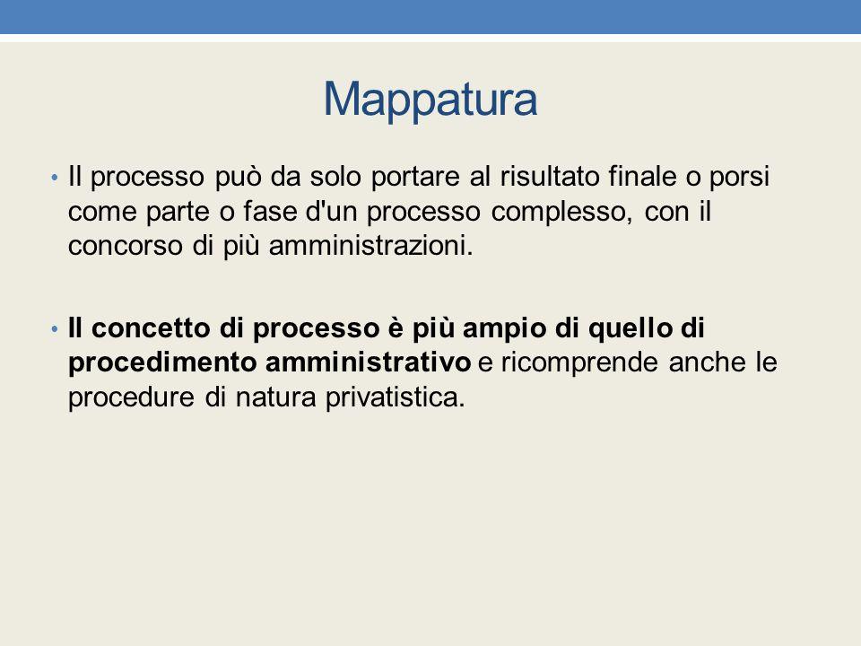 Mappatura