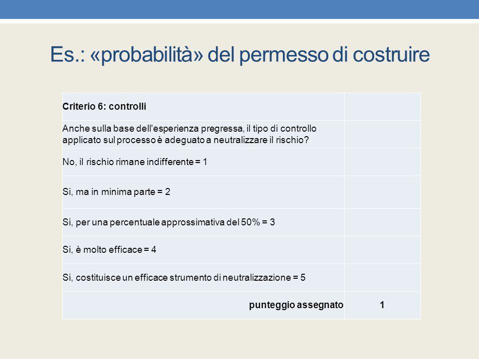 Es.: «probabilità» del permesso di costruire