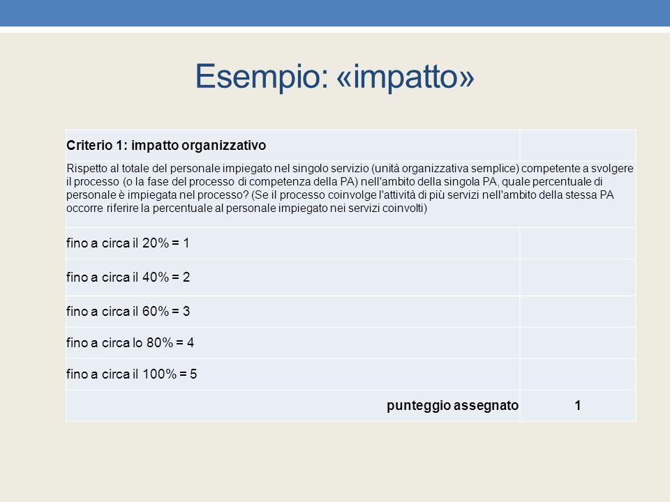 Esempio: «impatto» Criterio 1: impatto organizzativo
