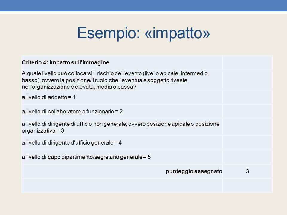 Esempio: «impatto» Criterio 4: impatto sull immagine