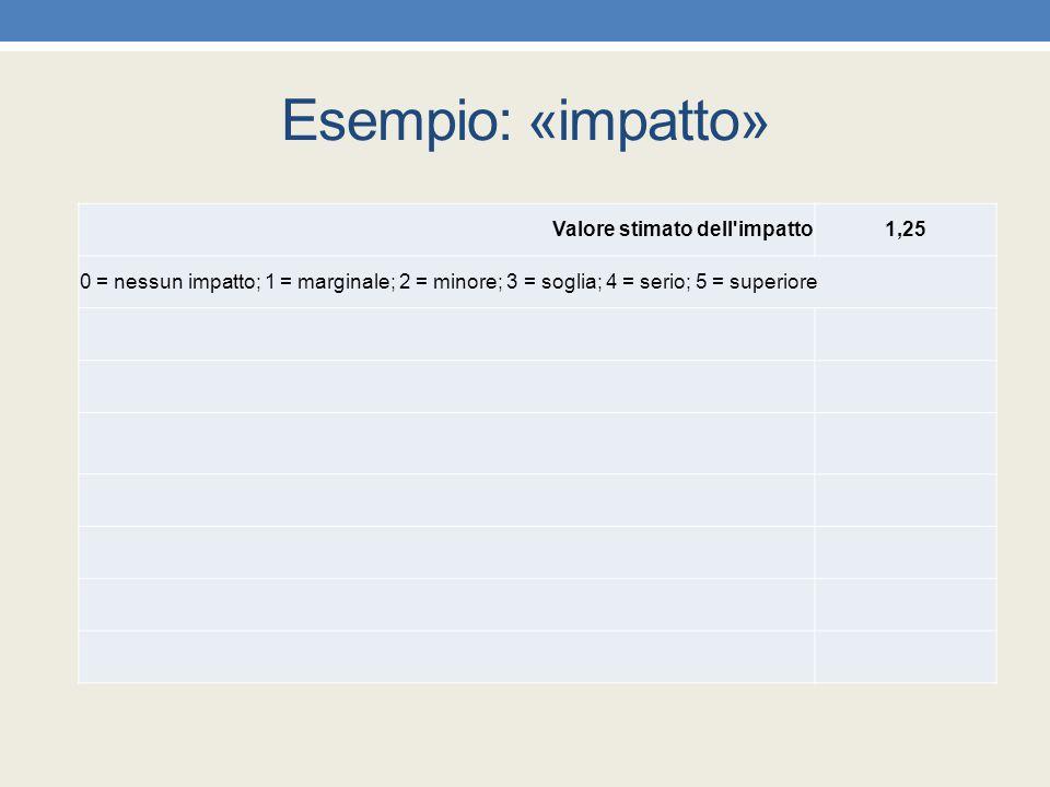 Esempio: «impatto» Valore stimato dell impatto 1,25
