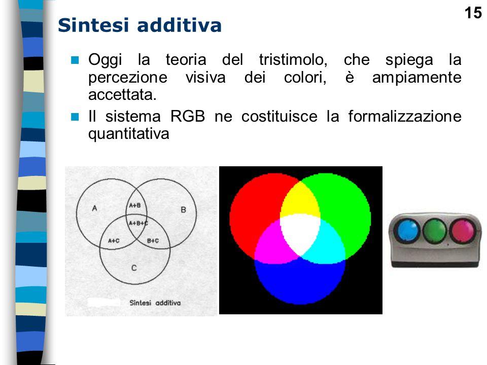 Sintesi additiva Oggi la teoria del tristimolo, che spiega la percezione visiva dei colori, è ampiamente accettata.
