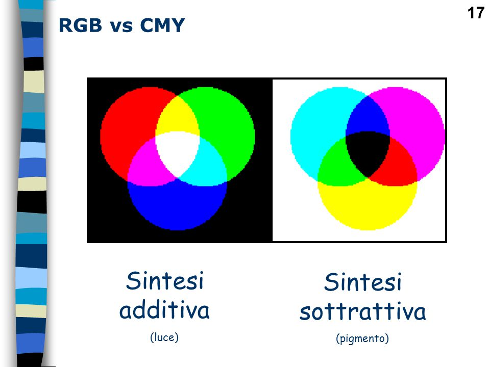 RGB vs CMY Sintesi additiva (luce) Sintesi sottrattiva (pigmento)