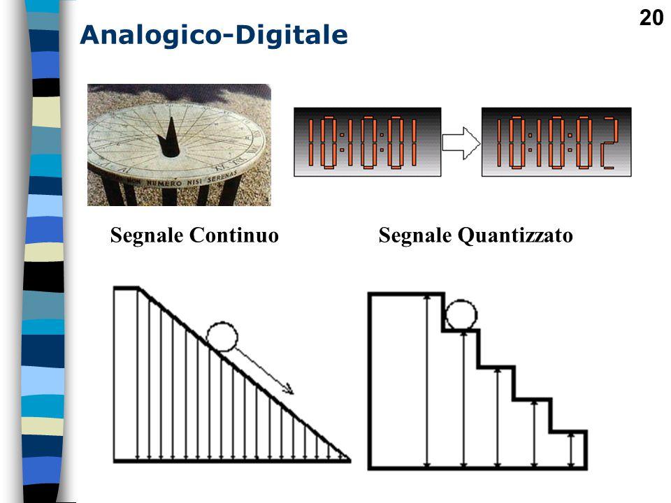 Analogico-Digitale Segnale Continuo Segnale Quantizzato
