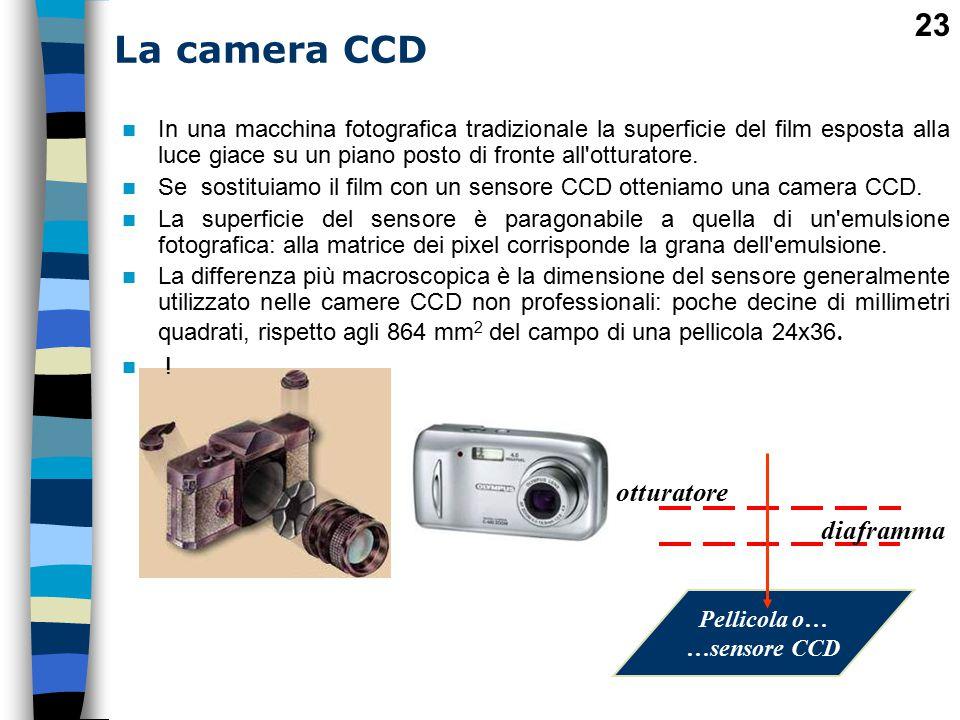 La camera CCD otturatore diaframma
