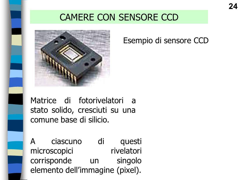 CAMERE CON SENSORE CCD Esempio di sensore CCD