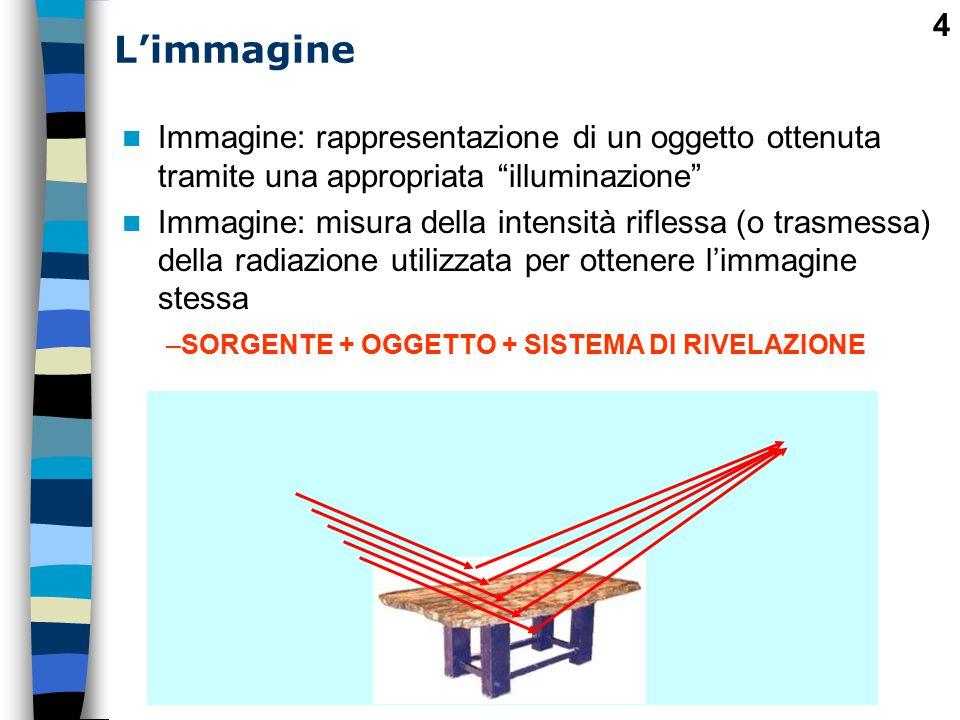 L'immagine Immagine: rappresentazione di un oggetto ottenuta tramite una appropriata illuminazione