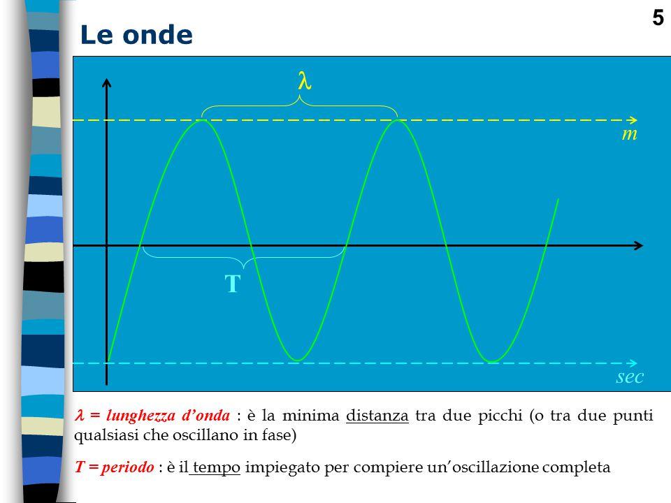 Le onde  m. T. sec.  = lunghezza d'onda : è la minima distanza tra due picchi (o tra due punti qualsiasi che oscillano in fase)